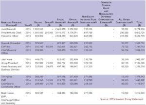 Executive Compensation: The Student Debt Crisis